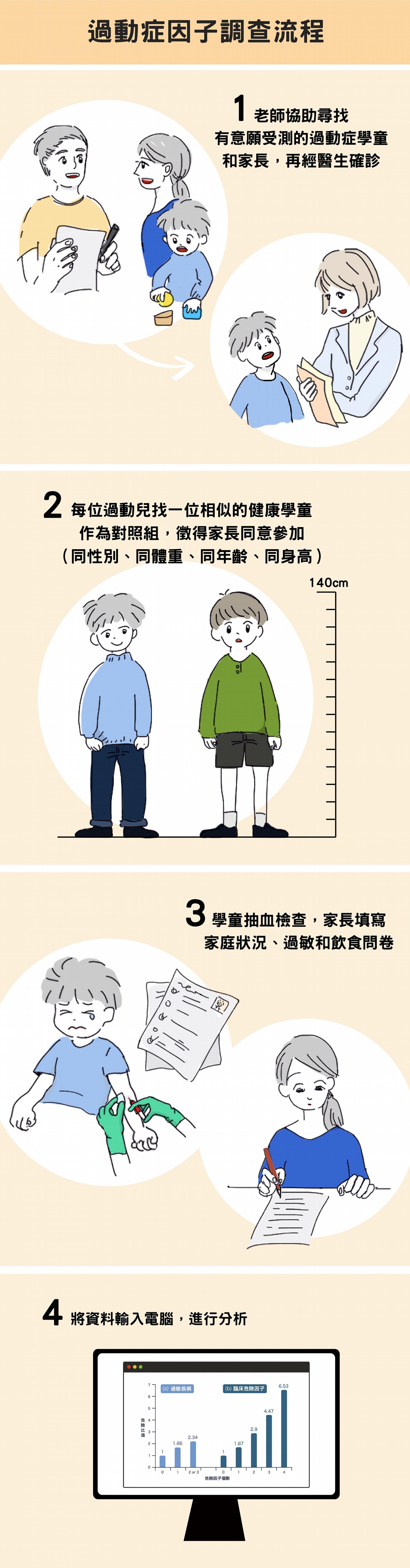 圖說設計 │黃曉君、林洵安