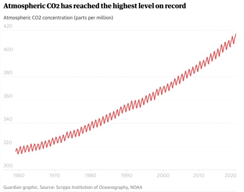 大氣中的二氧化碳已達到有記錄以來的最高水平。資料來源:斯克里普斯海洋學研究所、美國國家海洋暨大氣總署(NOAA)