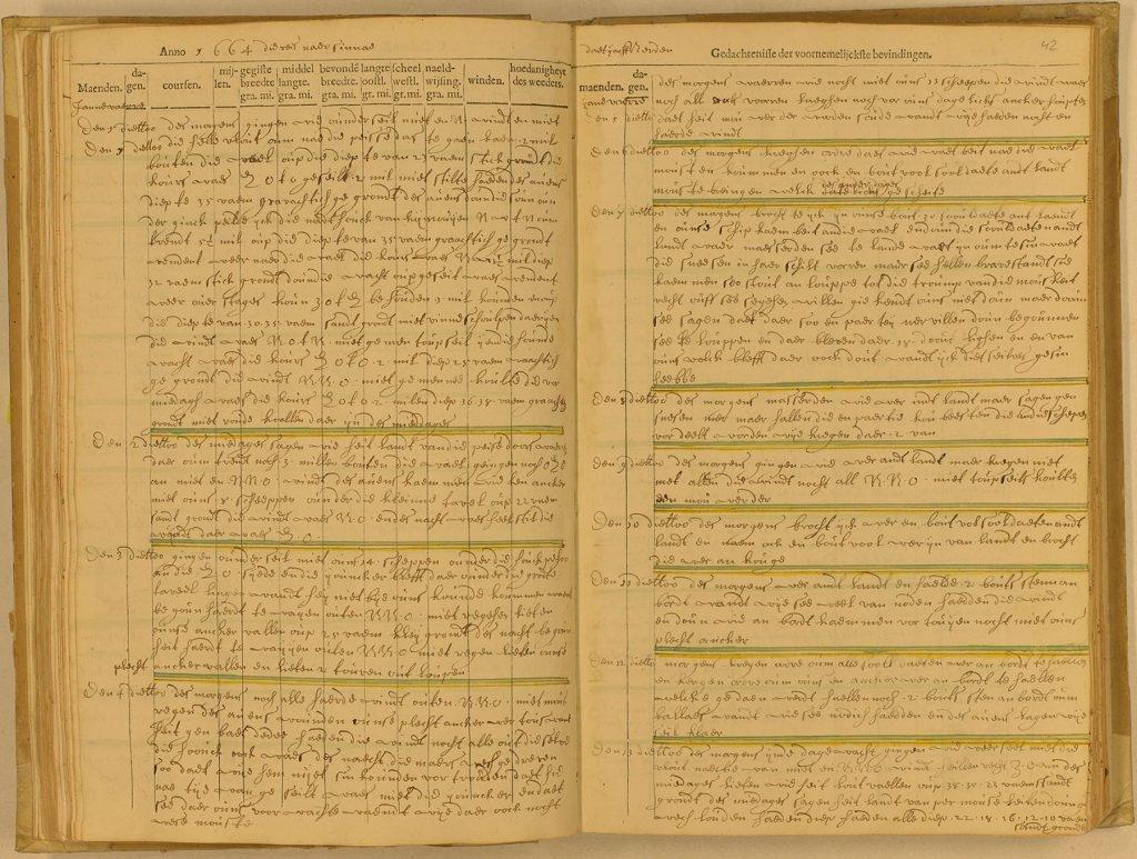 荷蘭商船拿登 (Naarden) 號舵手 Michiel Gerritszoon Boos 於 1663 年 12 月 31 日至 1664 年 1 月 13 日,在澎湖附近海域航行的航海記錄,以花體字書寫。 圖片來源│Aanwinsten, 1.11.01.01 inv. nr. 112(1866AIV), fol. 41v-42r.