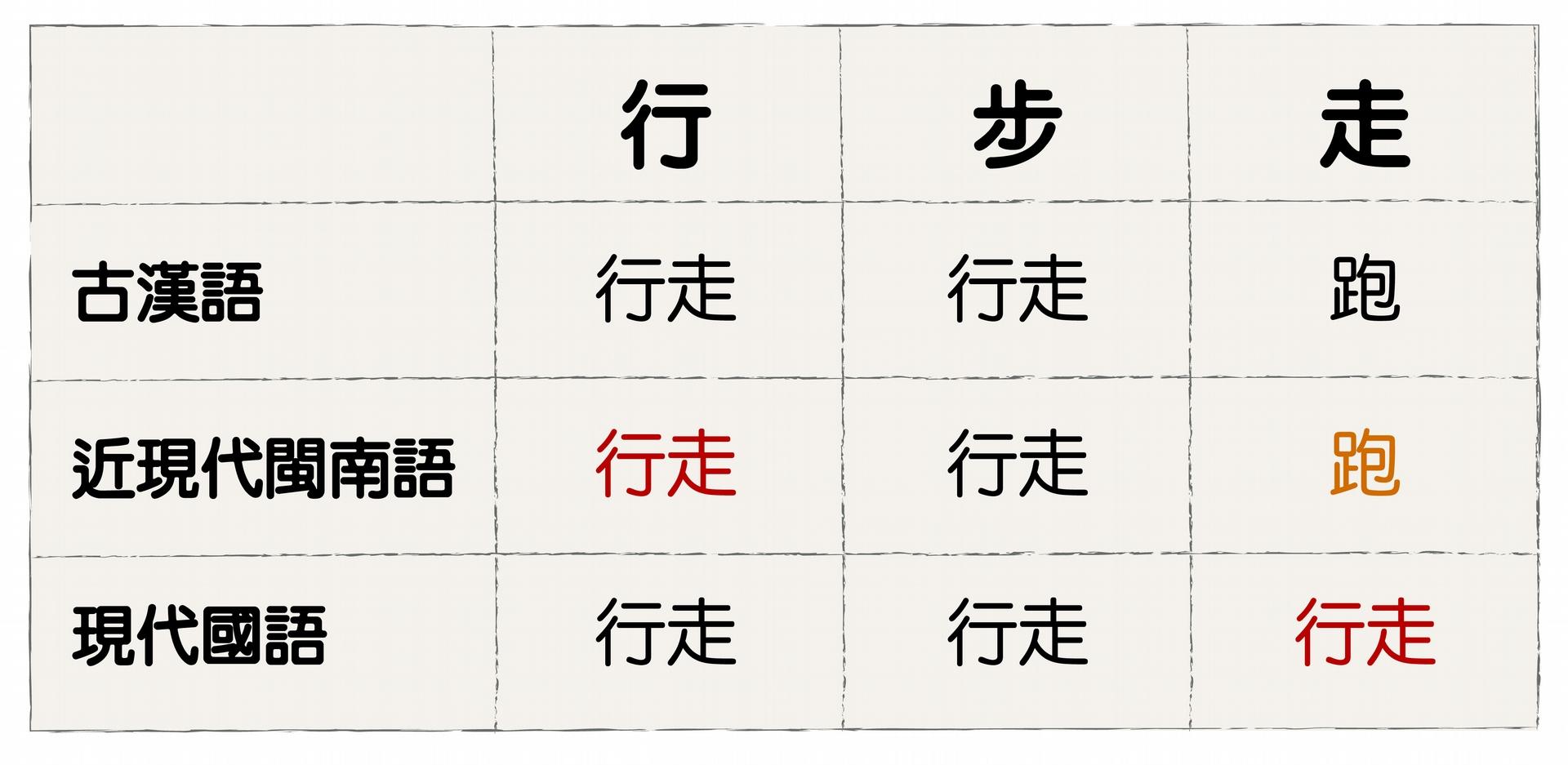 大體來說,閩南語的「行」接近國語的「走」,「走」則為國語的「跑」。 資料來源│蕭素英