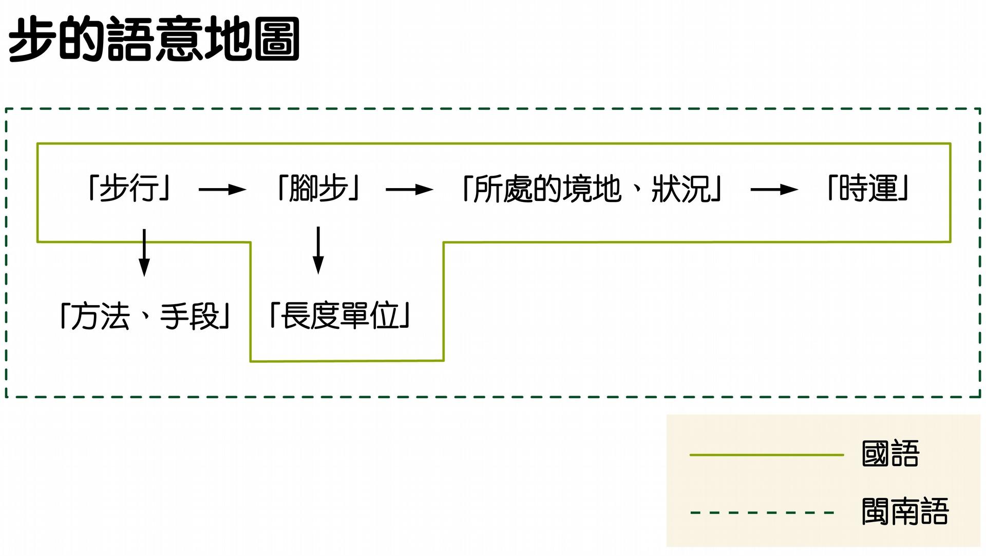 閩南語中的「步」擴充出「方法、手段」的語意,有許多相關詞彙。在臺灣華閩交雜的語言使用脈絡下,閩南語的語意滲入國語,因此出現「奧步」、「撇步」這類新詞彙。 資料來源│蕭素英