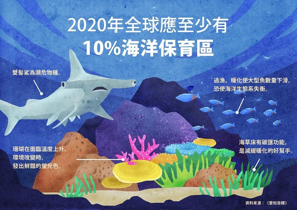 20項愛知目標中,第11項設定全球應至少劃設10%海洋保護區。此目標為部分達成。<br>設計:王品涵。