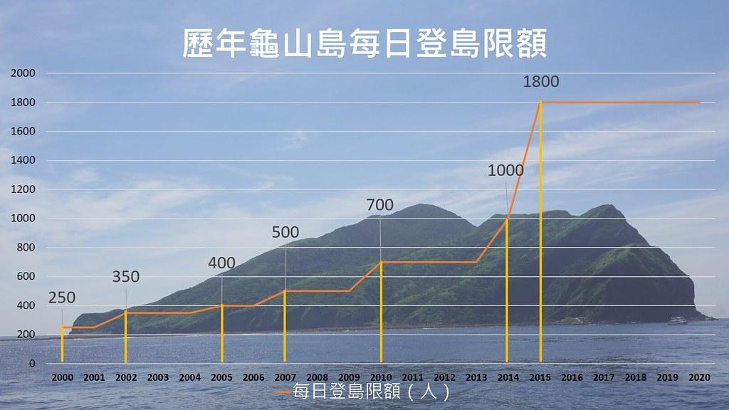 龜山島歷年每日登島限額。孫文臨製