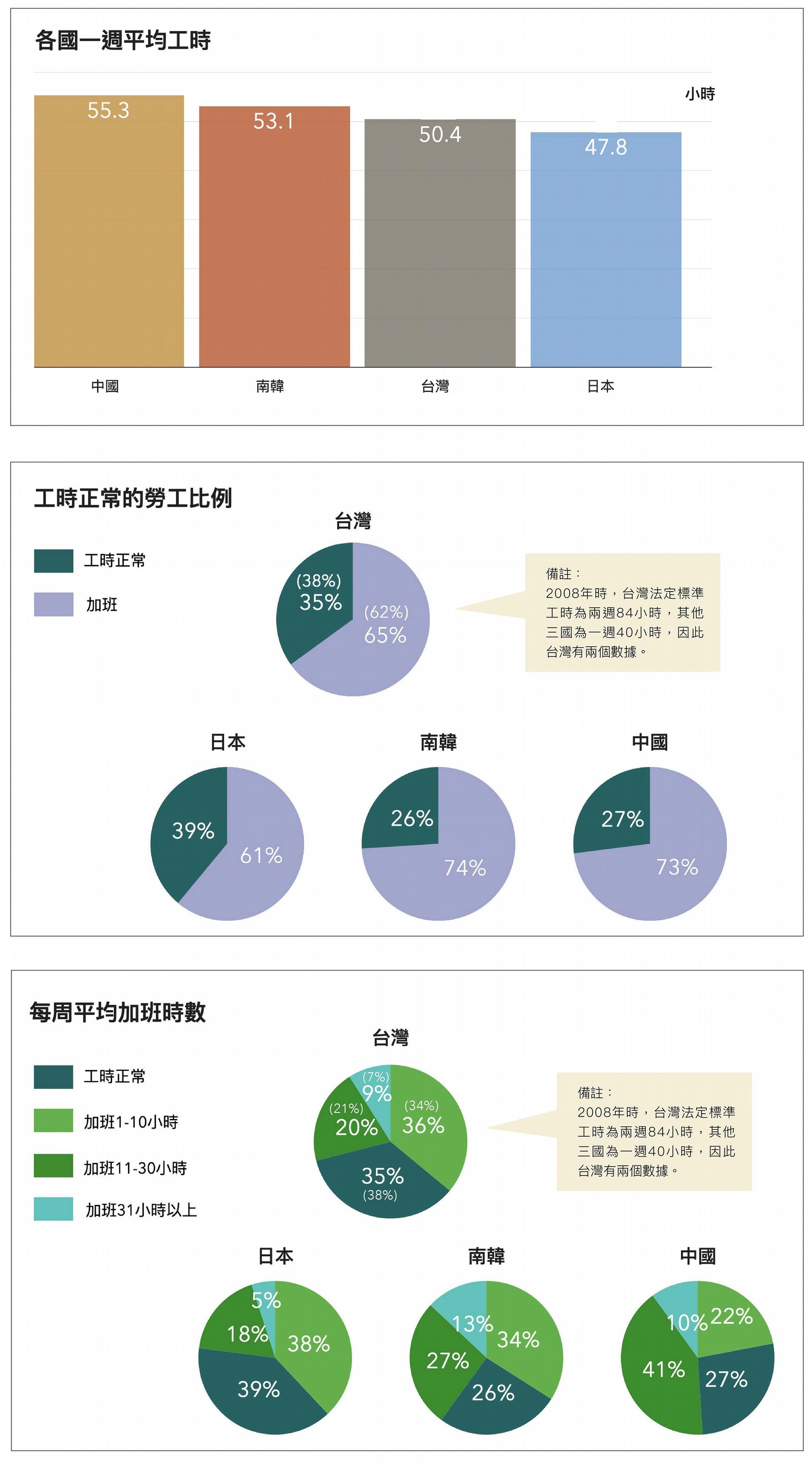 依據 2008 年東亞社會調查問卷資料,以每週工時來看,從高至低依序為中國、韓國、臺灣、日本,但四國都有超過 6 成勞工要加班。 圖│研之有物(資料來源│蔡明璋)