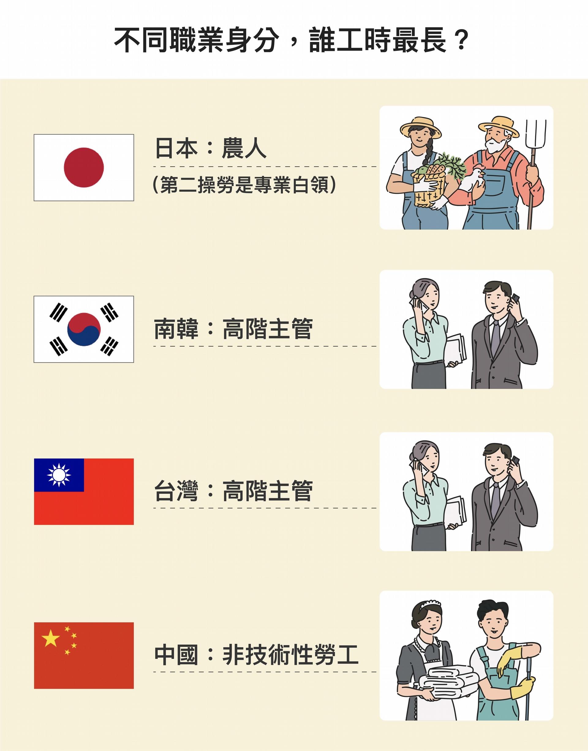 研究中將職業身分類型分為:高階主管或經理人、專業白領、半專業人員、文書工作、農業工作者、資深技師、非技術性工人。臺灣與南韓的高階主管,日本的專業白領,加班時數明顯較長;但中國則是非技術性勞工最常加班。 圖│研之有物(資料來源│蔡明璋)