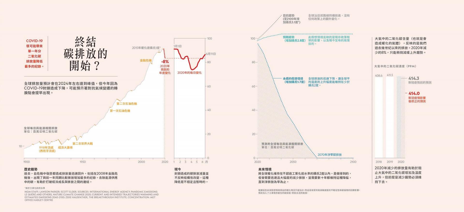 *高於工業化前的水準。NGM STAFF; LAWSON PARKER; SCOTT ELDER. SOURCES: INTERNATIONAL ENERGY AGENCY; PANDEMIC EMISSIONS: LE QUÉRÉ AND OTHERS, NATURE CLIMATE CHANGE 2020; CURRENT AND INTENDED TRAJECTORIES WARMING AND ESTIMATED EMISSIONS. 2040-2100: ZEKE HAUSFATHER, THE BREAKTHROUGH INSTITUTE; CONCENTRATION: MET OFFICE HADLEY CENTRE