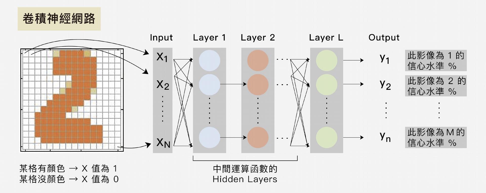 先教電腦定義每個影像的值,再透過神經網路的層層非線性函數運算,判斷這個影像最可能為哪個數字,信心水準比值最高者為答案。 圖│研之有物 (資料來源│李宏毅)