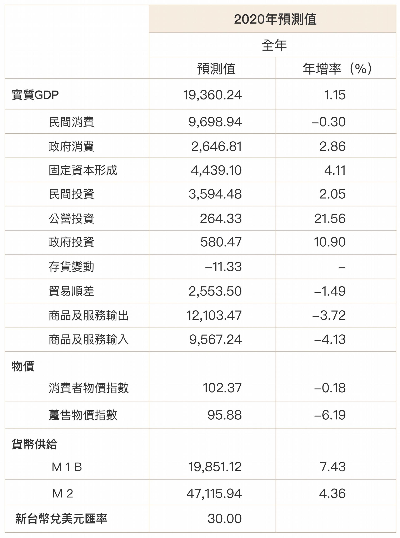 2020 年 7 月中研院發布的經濟預測。中研院經濟預測小組是經濟所組成的研究團隊,每年固定公布二次報告。 圖│研之有物(資料來源:中研院經濟預測小組)