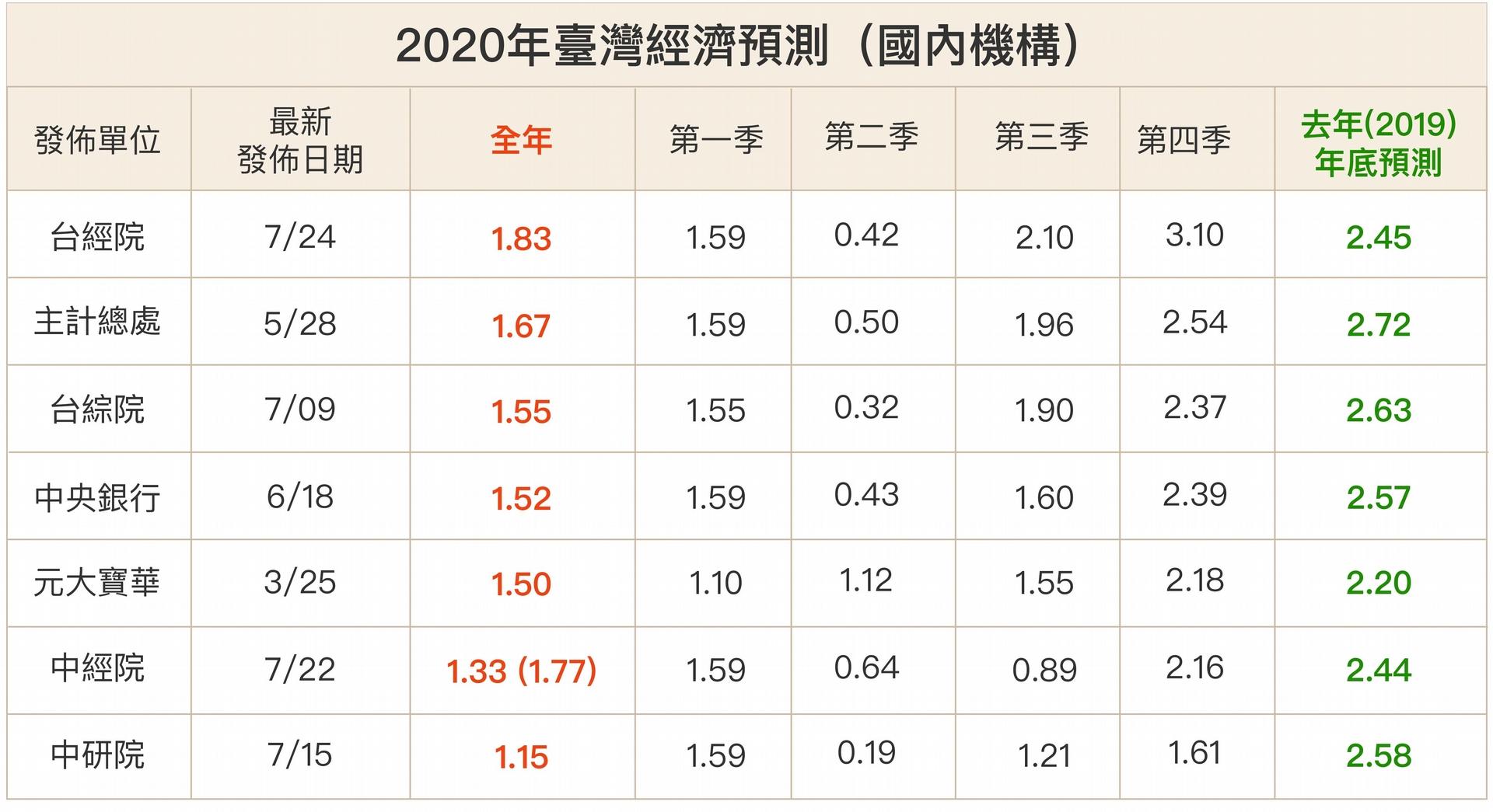 2020 年對臺灣的經濟預測非常分歧,國內預測都在 1% 以上;外國數據幾乎都不到 1%,最差是 -4%,原因可能是資訊不對稱,外國預測單位對臺商回流、振興政策等影響效果的掌握較不足。 圖│研之有物(資料來源:周雨田提供)