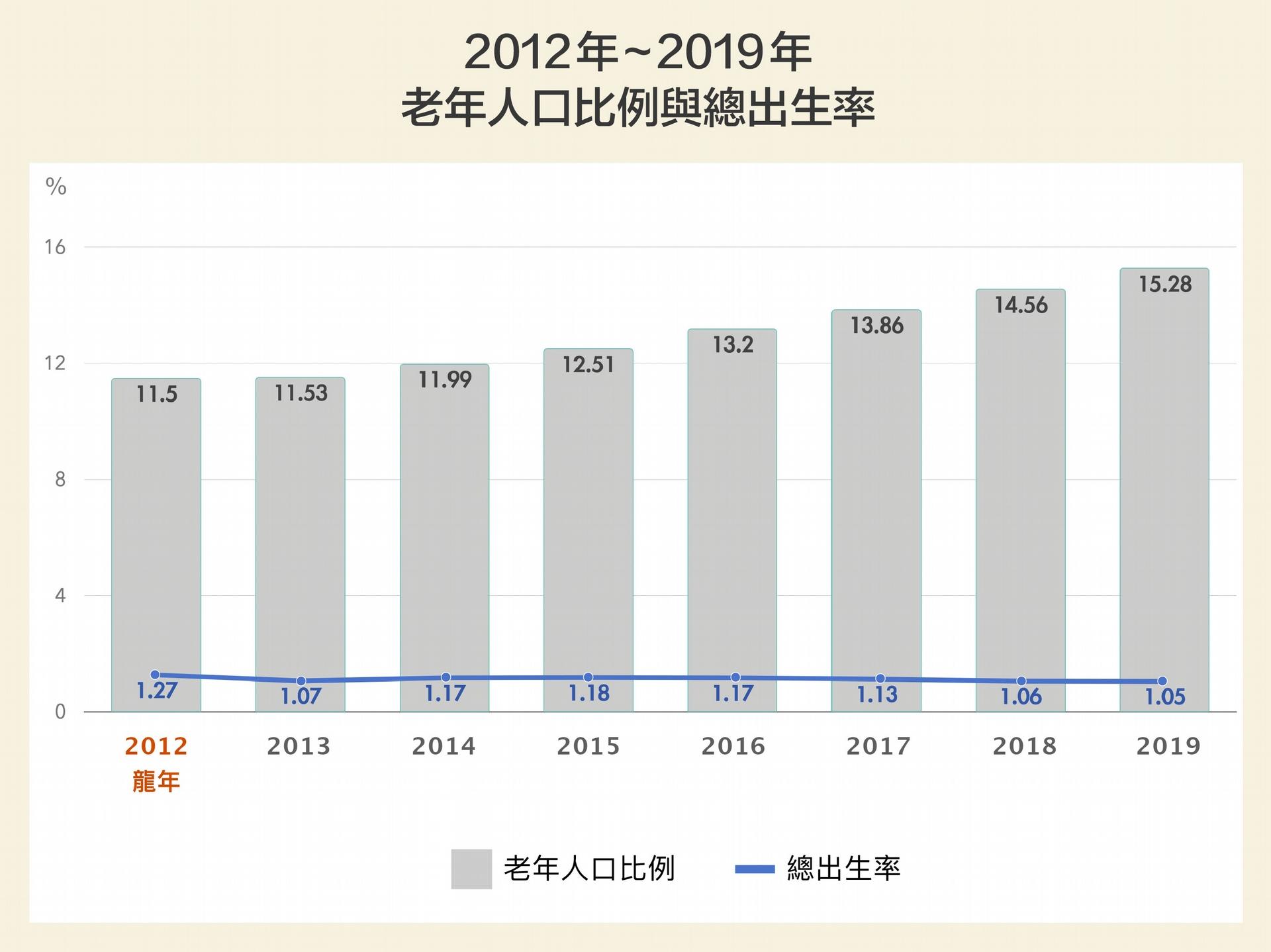 臺灣少子、高齡現象持續攀升,總出生率逐漸下降,老年人口比例迅速往超高齡國家邁進。2019 年底臺灣老化指數(65 歲以上人口/0-14 歲人口)已達到 119.82,代表未來世代的撫養壓力將會大增。 圖│研之有物