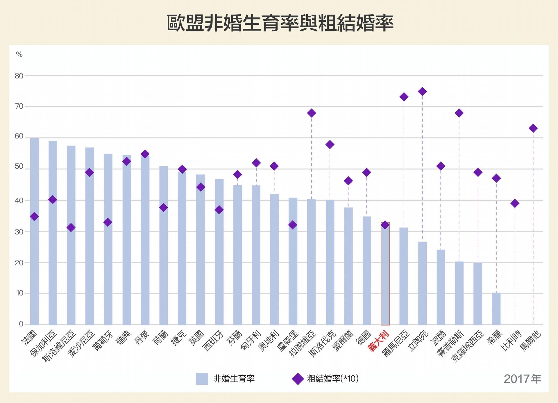 義大利總生育率墊底,結婚率(僅略高於斯洛維尼亞)、非婚生育率也是歐盟末段班。研究發現,三者具有相關性,少子化原因和臺灣相似,背後隱藏著「婚育文化」。 圖│研之有物(資料來源│柯瓊芳)