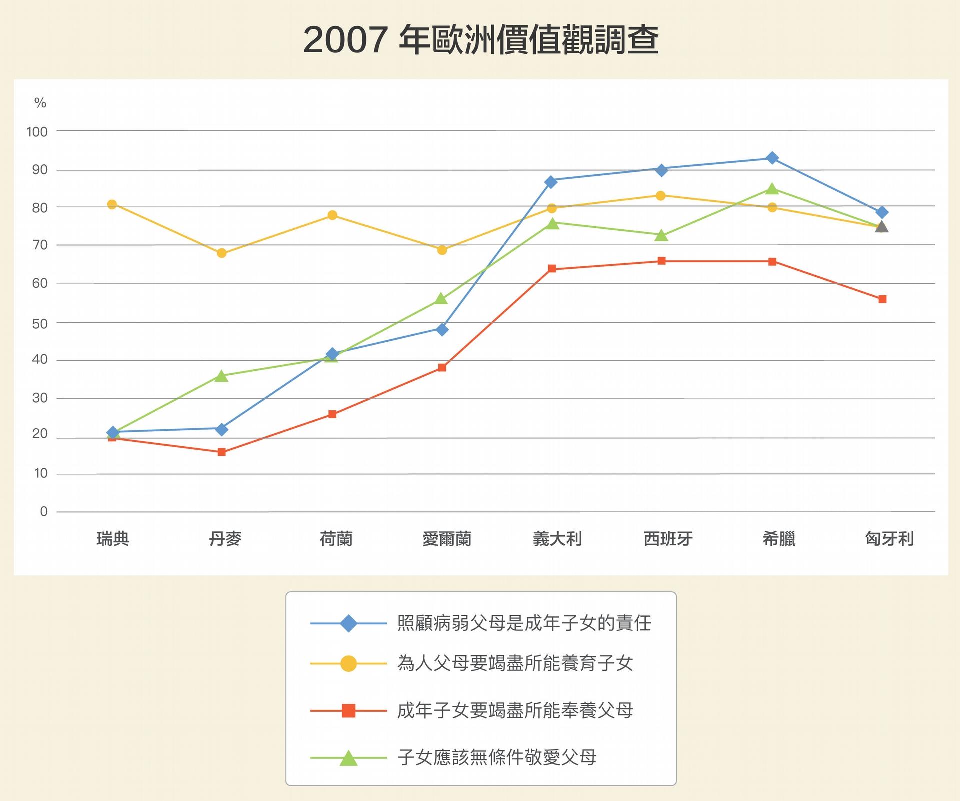 各國對愛護小孩態度差異不大。但南歐多半認同兒女要照顧年邁父母;北歐則傾向個人主義,成年後便各自組成家庭。1998 年,也有超過 9 成臺灣人認為不論父母是否盡責,子女都應該敬愛爸媽;但瑞典只有 55%的受訪者認同。 圖│研之有物(資料來源│柯瓊芳)