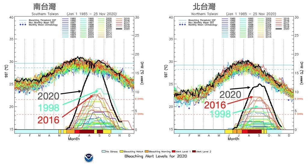 臺灣南、北海域珊瑚於2020年(黑線)、2016年(紅線)及1998年(綠線)所承受的熱壓力曲線圖。圖表來源:郭兆揚簡報資料