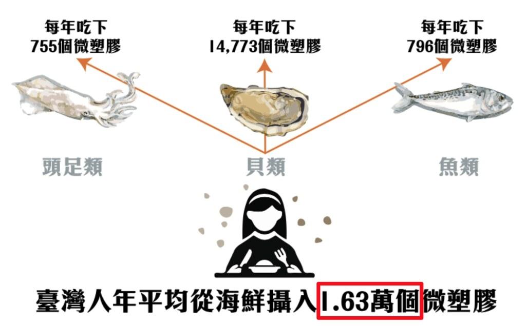 臺灣人平均每年把1.6萬個微塑膠吃下肚。圖片提供:綠色和平