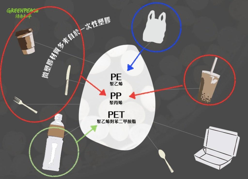 微塑膠材質多半來自於一次性塑膠用品。圖片提供:綠色和平