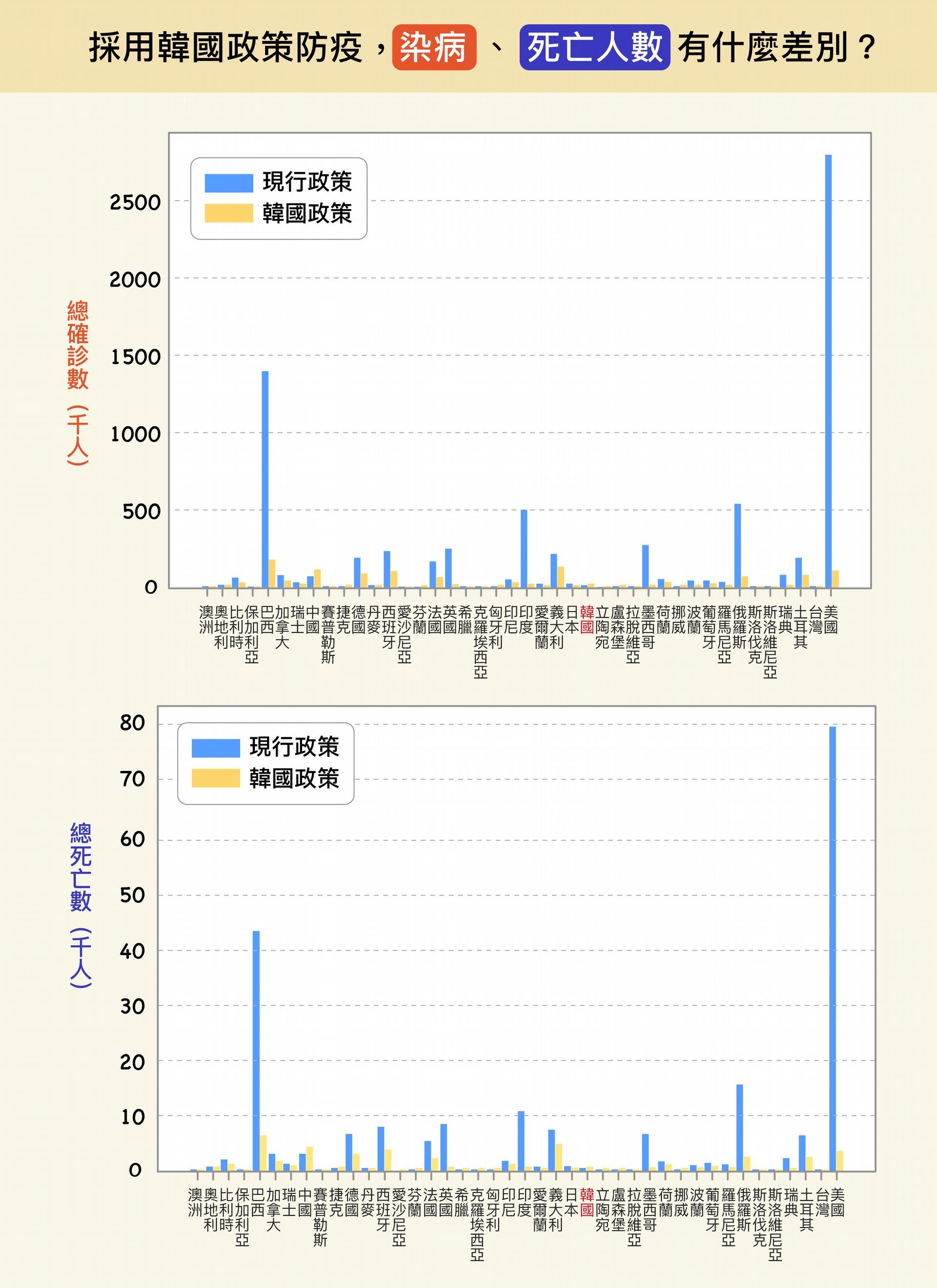 若各國採用韓國防疫模式作為替代政策,不論是染病人數、死亡人數,幾乎都會大幅降低。 圖│研之有物(原圖、資料來源│楊宗翰、許文泰、林軒馳)