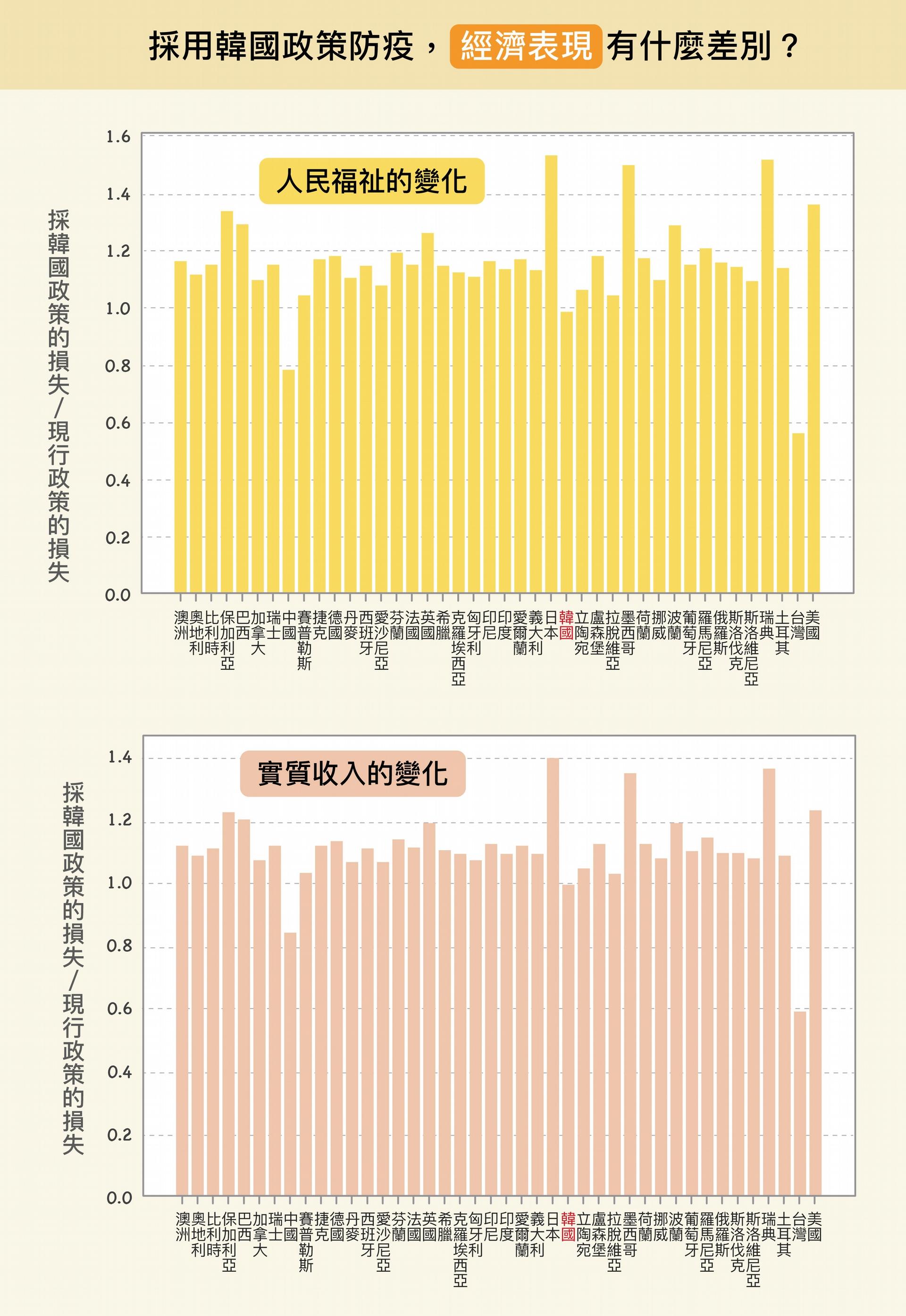 但短期實施後,各國將面臨經濟衝擊。除了中國、臺灣的經濟損失會減少,其他國家的經濟反而更慘烈。原因是,韓國比多數國家防疫限制更嚴格,經濟衝擊因而增加。 圖│研之有物(原圖、資料來源│楊宗翰、許文泰、林軒馳)