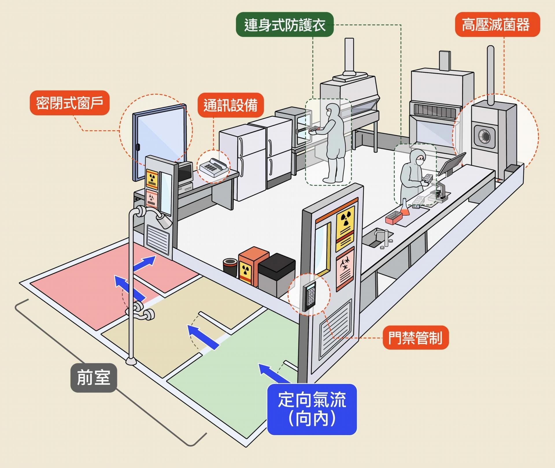 P3、P4 實驗室特點是內部的負壓呈梯度分布,愈往裡面壓力愈低 ,以防止氣流外洩。此外,實驗室必須具備高壓滅菌鍋,實驗用品必須經過高溫高壓、蒸氣滅菌之後才能取出,人員進與出也有規定的路線。 圖│研之有物