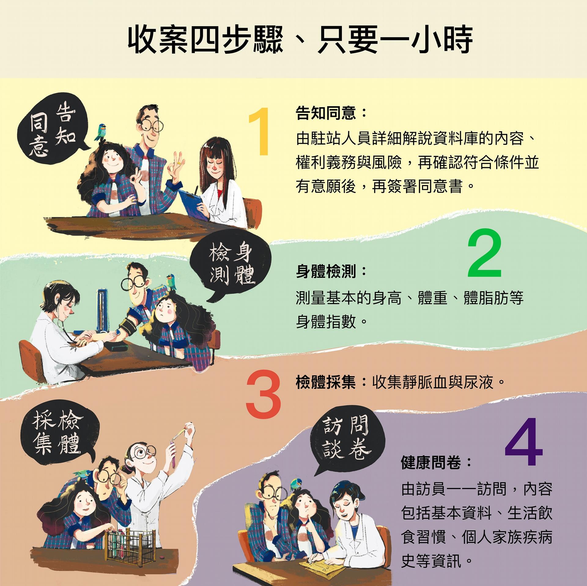 以上是臺灣人體生物資料庫收集檢體的四步驟。「民眾可收到自己的檢查報告嗎?」答案是不會主動提供。因為資料庫收集資料以生物醫學研究為目的,不會主動提供檢測結果,但如果特別有要求,則會在兩個月內提供檢驗數據以茲參考。 圖│研之有物(資料來源│Taiwan Biobank)