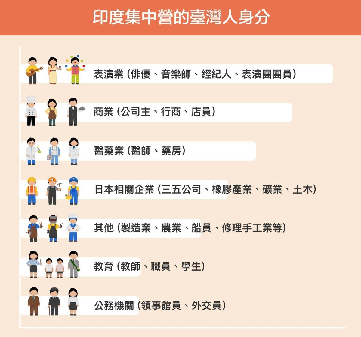 印度集中營裡,目前可知的臺灣人職業多數是演藝人員,也有不少行商、小老闆,另外還有部分醫師、藥商以及日本企業中的工頭領班。 圖│研之有物、iStock(資料來源│鍾淑敏)
