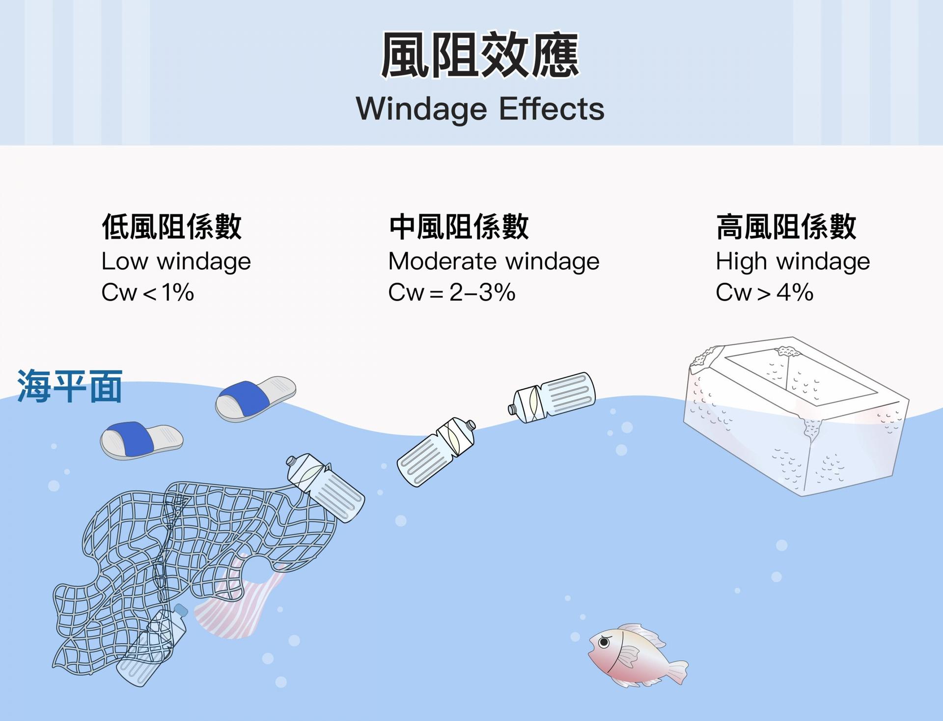 海漂垃圾的風阻係數(Cw)為 0~0.1,風阻係數高的垃圾有機會被風吹到岸上,風阻係數低的可能就漂浮在海面。Cw 愈高,表示受到風的阻力愈大,如大體積保麗龍,受風面大很容易跑到岸上;塑膠拖鞋 Cw 為 0,不會沉沒且風也吹不動,除非有大浪才會被捲到岸上。 圖│研之有物