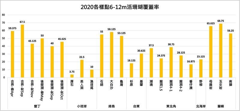 各樣點6~12公尺的活珊瑚覆蓋率中,有9個樣點達到優良(>50%)等級。圖表來源:臺灣環境資訊協會