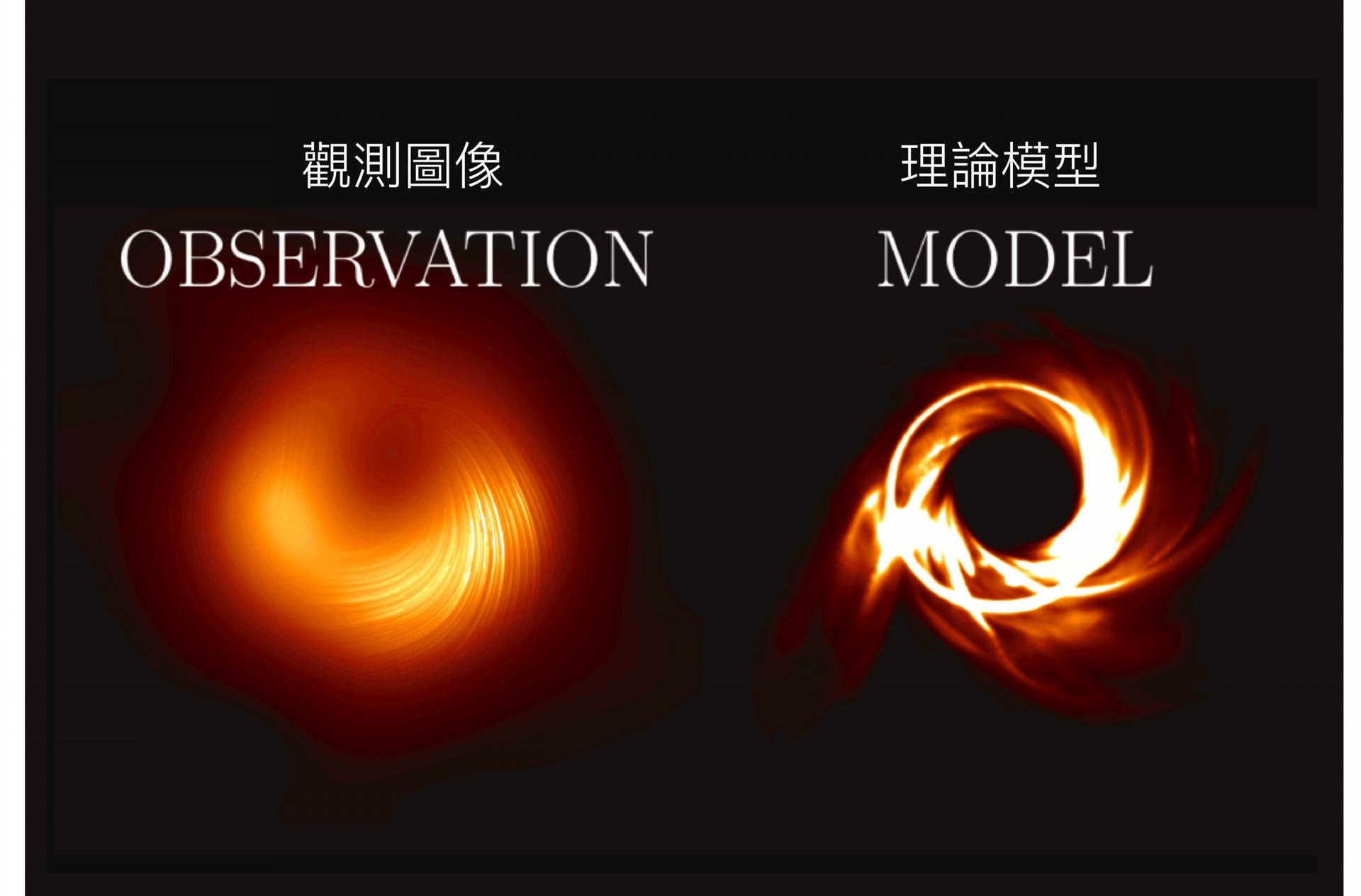 M87 黑洞觀測影像與理論模型比較,可預期未來觀測解析度提高之後,有機會看到更多細緻的結構。 資料來源│S. Issaoun, M. Mościbrodzka with Polarimetry WG and OWG