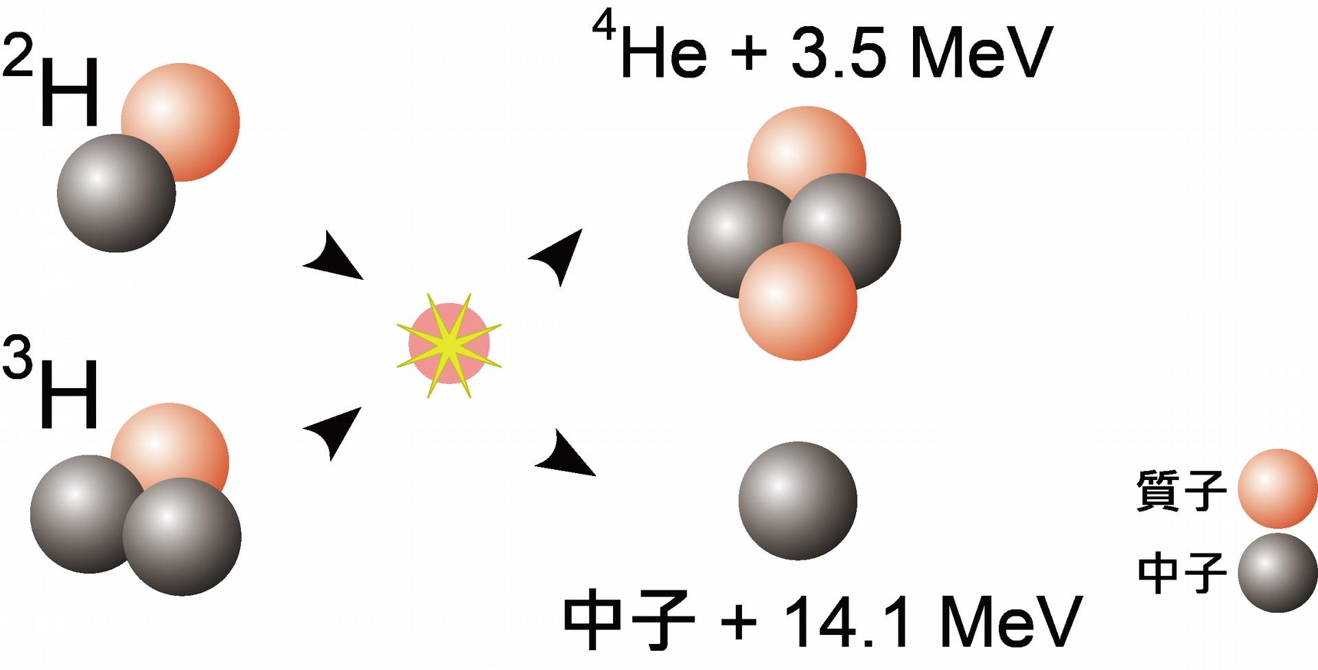 核融合反應,氘-氚的核融合反應產生氦與中子,期間釋放出的核能。圖/wikimedia