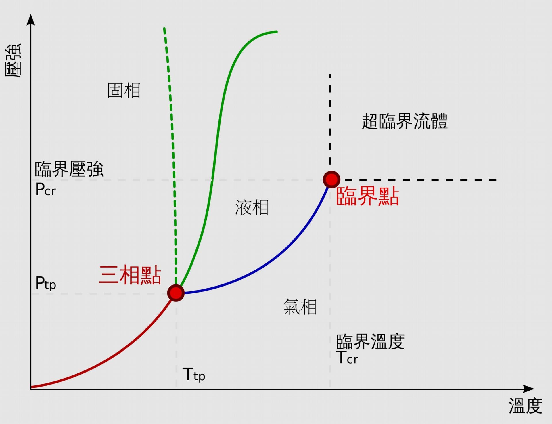 基本的相圖可以告訴我們在不同的溫度與壓力時,材料的狀態變化。本圖為水的相圖。文中的相圖會再融入不同材料混合後的狀態。圖/wikipedia