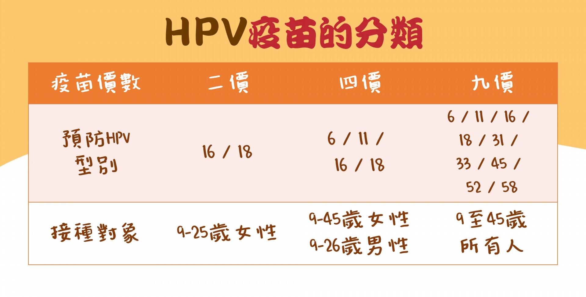HPV疫苗的分類及接種對象。資料來源:衛福部HPV疫苗仿單