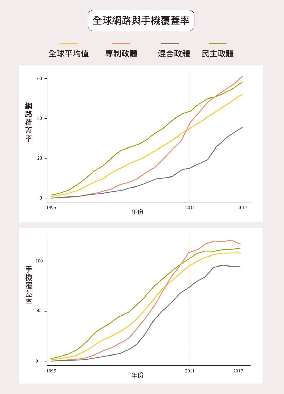圖為全球 153 個國家的網路、手機覆蓋率趨勢。2010 年前,威權政體的網路、手機比例還遠低於民主國家,其後迅速增加,分別在 2013、2010 年超過民主國家。 圖│研之有物(資料來源│林宗弘)