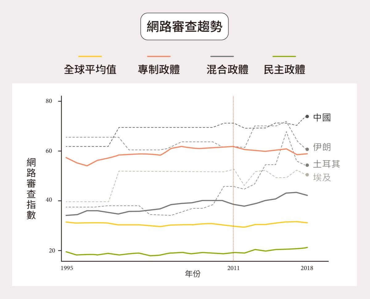 2011-2018 年全球網路審查提高了 5.6 %,中國、伊朗、土耳其、埃及為審查成長最快的四個國家,轉折關鍵大約在 2010-2011 年阿拉伯之春以後,諸如茉莉花革命等關鍵字會遭到屏蔽。 圖│研之有物(資料來源│林宗弘)