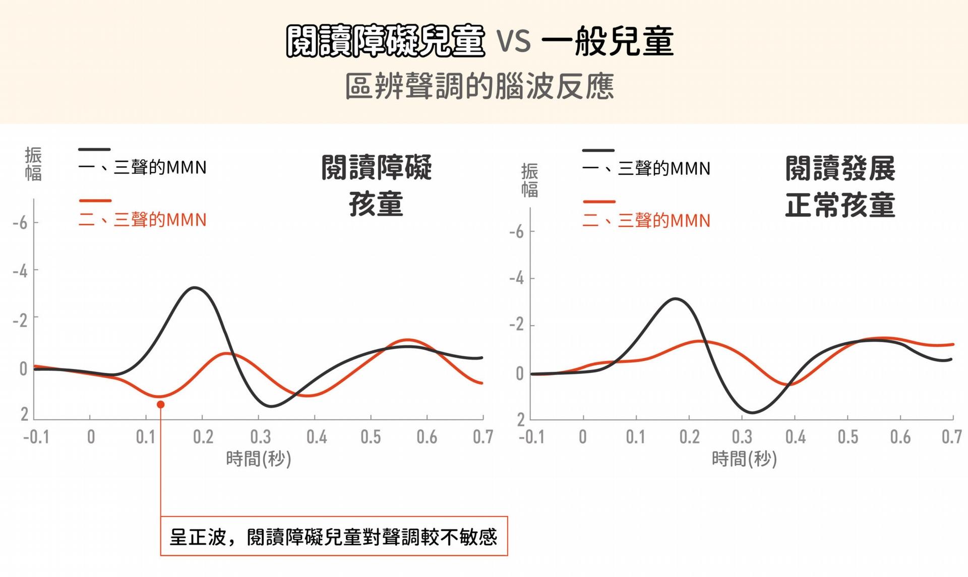 兩者在一、三聲調的 MNN 差別不大。但對於二、三聲就有差別,閱讀障礙兒童的振幅在 200 毫秒之前幾乎是正波,這顯示他們的聲調敏感度較不好。 資料來源│李佳穎