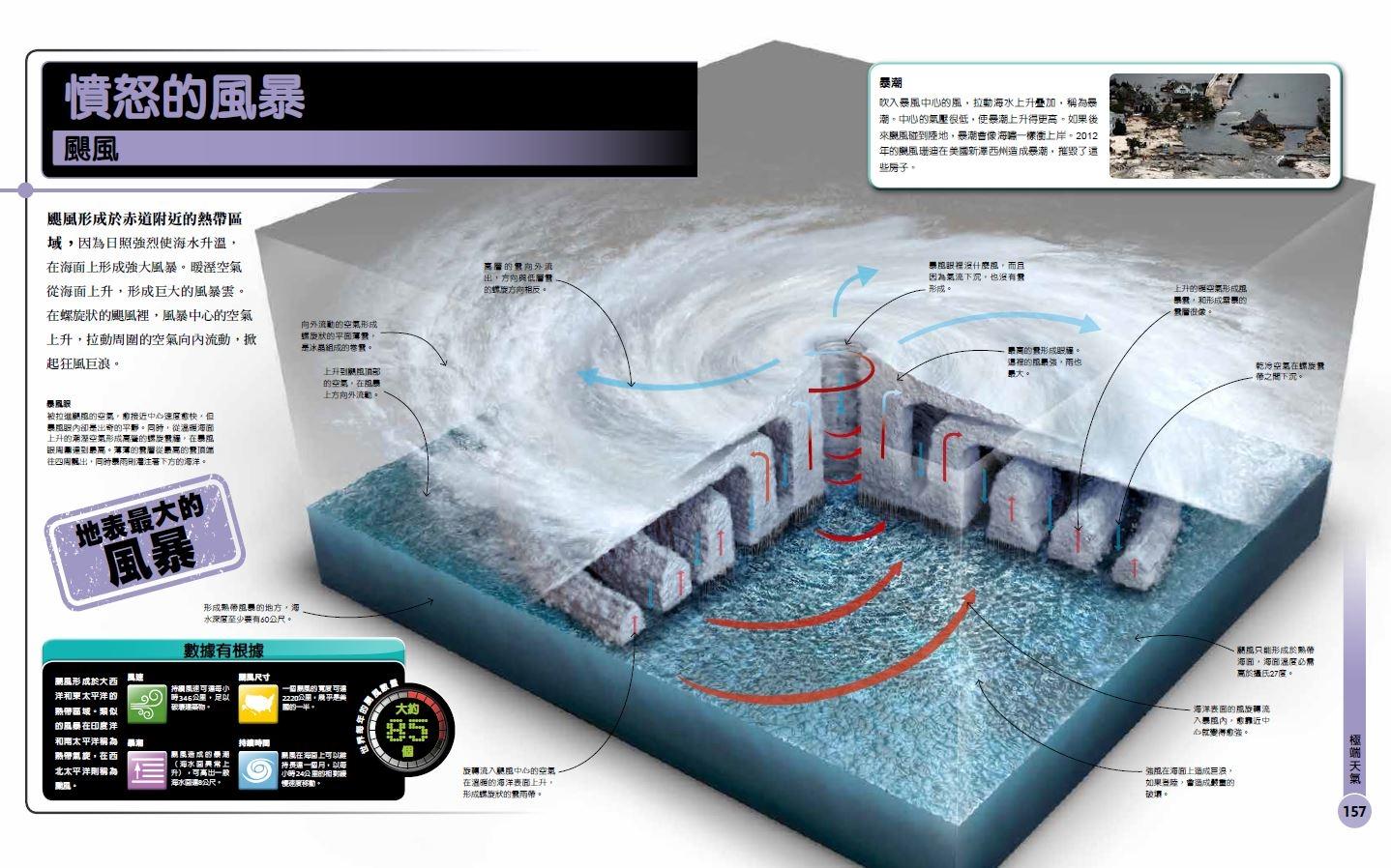 《超能力地球百科》憤怒的風暴