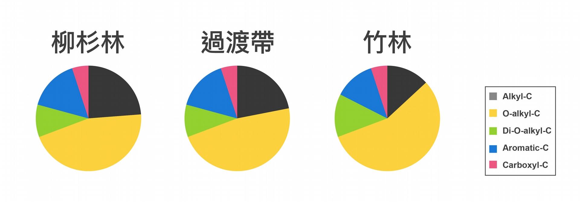 "竹林枯枝落葉中,氧烷基碳成分最高(黃色和綠色,相當於易分解部分);烷基碳成分最低(黑色,相當於耐分解部分)。顯示出相較於杉木林的枯枝落葉,竹林的枯枝落葉更易於分解。資料來源│Wang, H.C., Tian, G., and Chiu, C.Y.* , 2016, ""Invasion of moso bamboo into a Japanese cedar plantation affects the chemical composition and humification of soil organic matter. "", Scientific Reports, 6, 32211. 圖說重製│廖英凱、張語辰"