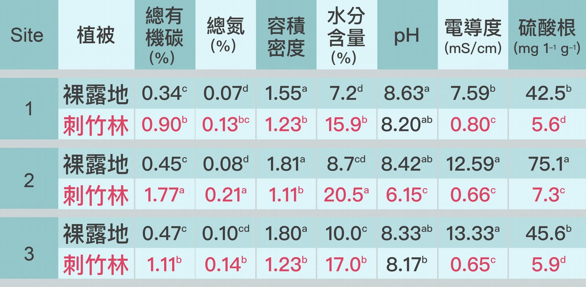 """刺竹林可累積土壤有機態的碳、氮、增加土壤孔隙、減低電導度,有效改善土壤物理化學性質。資料來源│Shiau, Y.-J., Wang, H.-C., Chen, T.-H., Jien, S.-H., Tian, G., and Chiu, C.-Y.*, 2017, """"Improvement in the biochemical and chemical properties of badland soils by thorny bamboo"""", Scientific Reports, 7, 40561. 圖說重製│廖英凱、張語辰"""