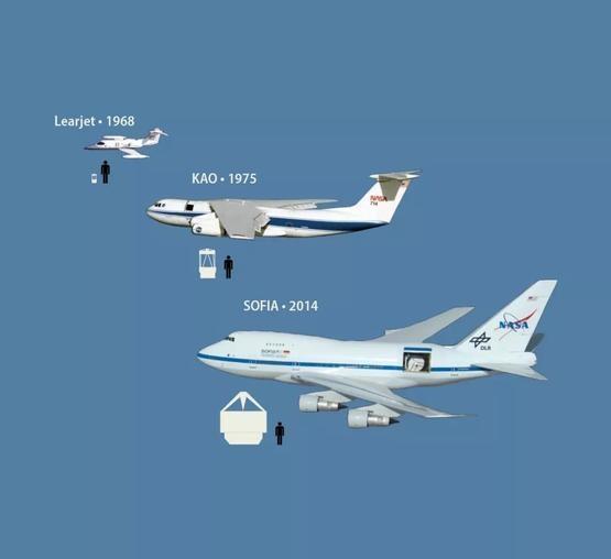 里爾噴氣機天文臺、柯伊伯機載天文臺和同溫層紅外線天文臺的尺寸比較| 參考資料[1]