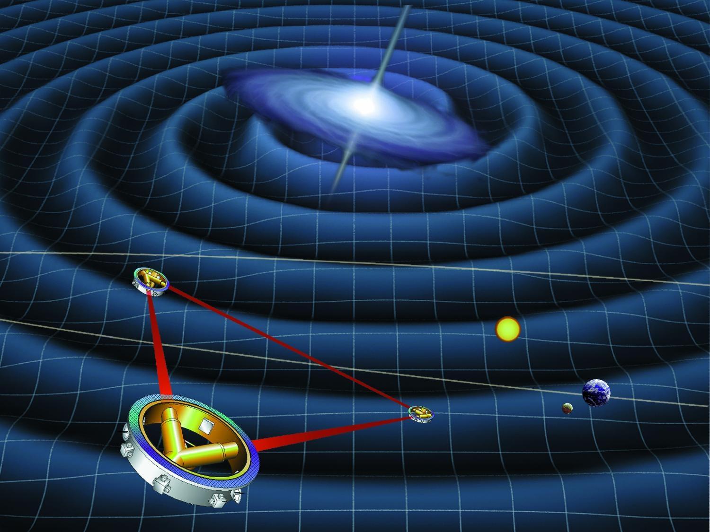 雷射干涉儀太空天線 (LISA) 示意圖。在太空中的三個相距 250 萬公里的探測器會朝彼此放出雷射光,當有重力波經過造成空間擾動,使太空船間的距離改變時,會影響雷射光的干涉結果。 圖片來源│NASA
